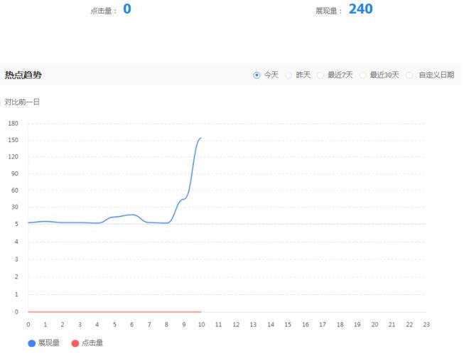 大好消息!网站展现量呈直线上升趋势
